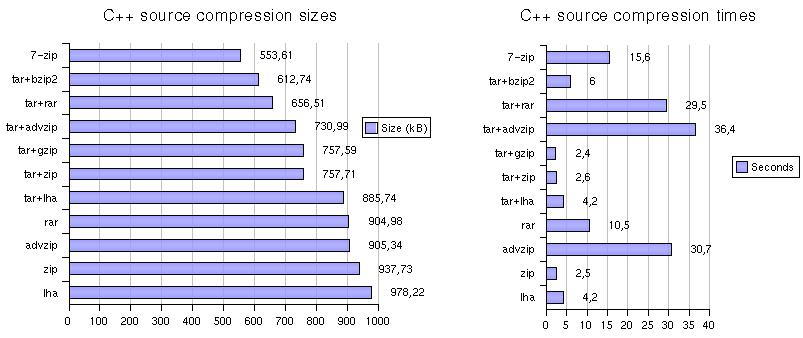 Archiver comparison